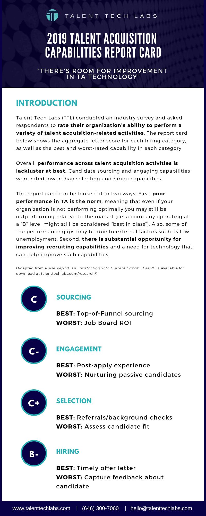 Talent Tech Labs 2019 Talent Acquisition Survey infographic