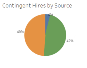 contingent-hire-by-source